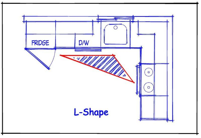 Kitchen remodeling understanding the kitchen work triangle for Perfect kitchen triangle