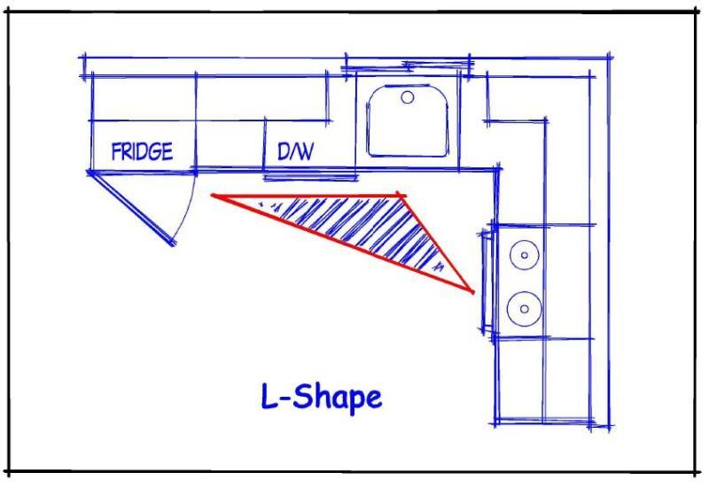 Kitchen remodeling understanding the kitchen work triangle - Kitchen triangle design with island ...