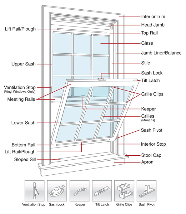 Replacement Windows Buying Guide By Homeworks Construction